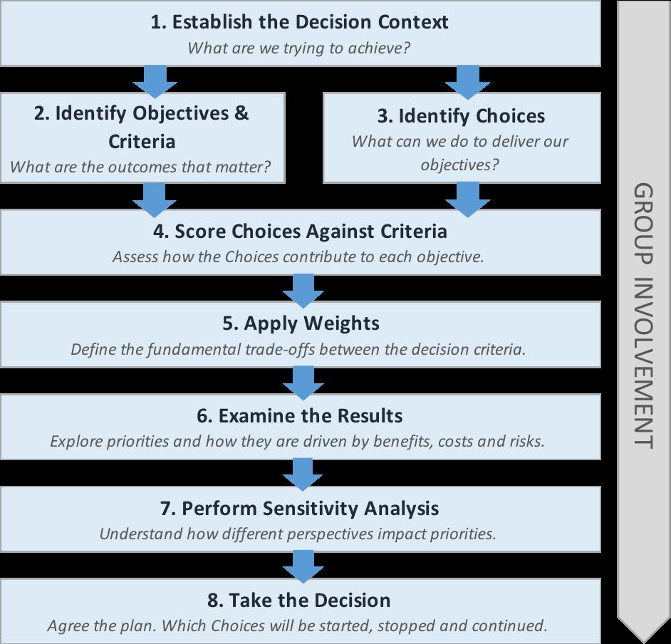 Figure 2: Step-by-step MCDA process